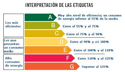 reportajes clasificaci n energ tica
